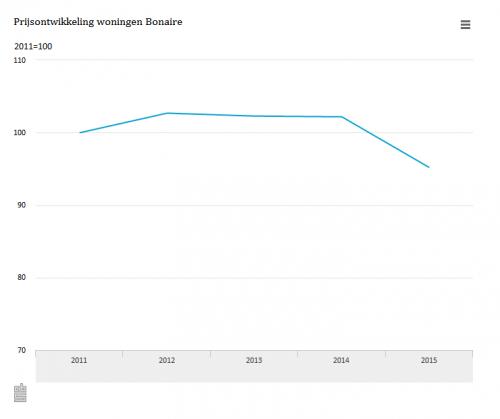 CBS: Woningprijzen op Bonaire in 2015 gedaald