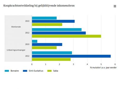 Koopkrachtontwikkeling-bij-gelijkblijvende-inkomensbron-16-06-01.- NED png
