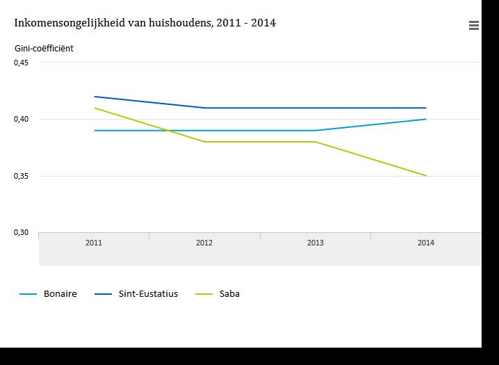 CBS: Inkomensongelijkheid Caribisch Nederland laagst op Saba