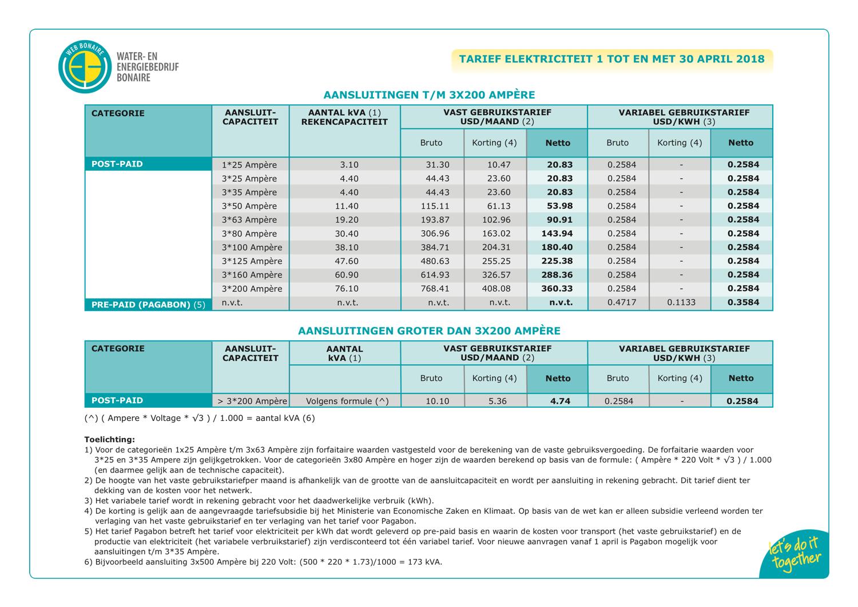 WEB Bonaire maakt tijdelijke electriciteitstarieven bekend