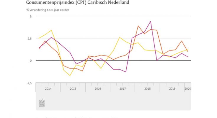 Consumentenprijzen op Bonaire 1,0 procent hoger in eerste kwartaal 2020