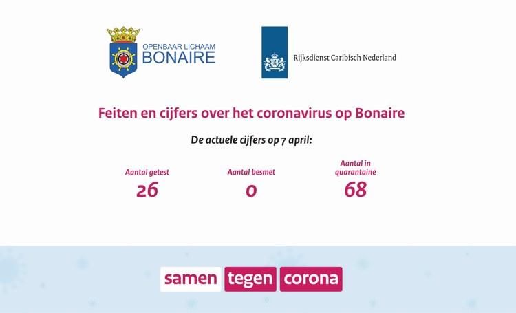 Feieten en cijfers coronavirus Bonaire