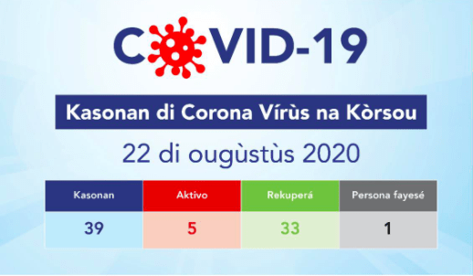 Curaçao heeft drie lokale besmettingen