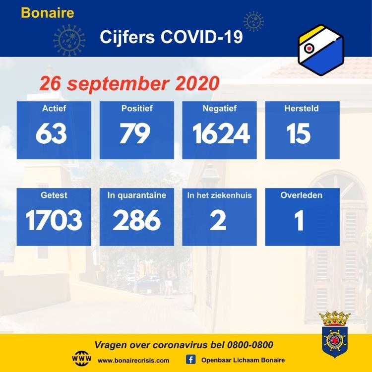 7 nieuwe positieve gevallen van Covid-19
