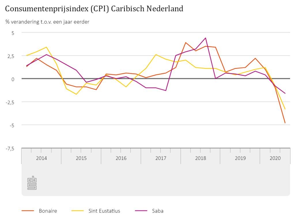 Daling consumententarieven in derde kwartaal