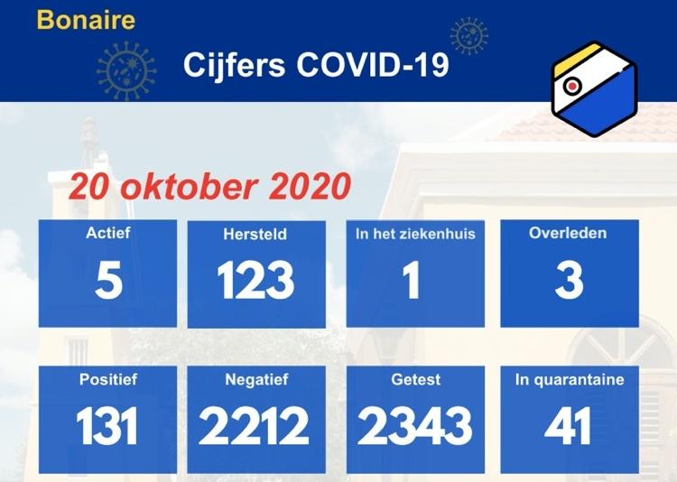 Geen nieuwe positieve gevallen van Covid-19 bijgekomen