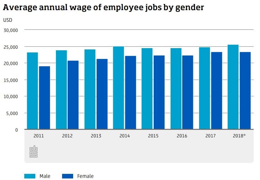 Vrouwen verdienen op Bonaire nog steeds minder dan mannen, maar het gat wordt kleiner