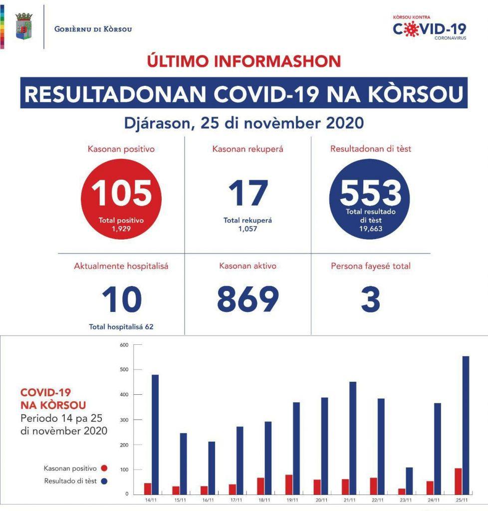 Hoogte besmettingen Curaçao alarmerend