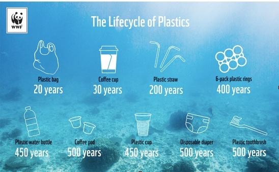 'Plasticwetgeving' klaar voor behandeling in Bestuurscollege bonaire