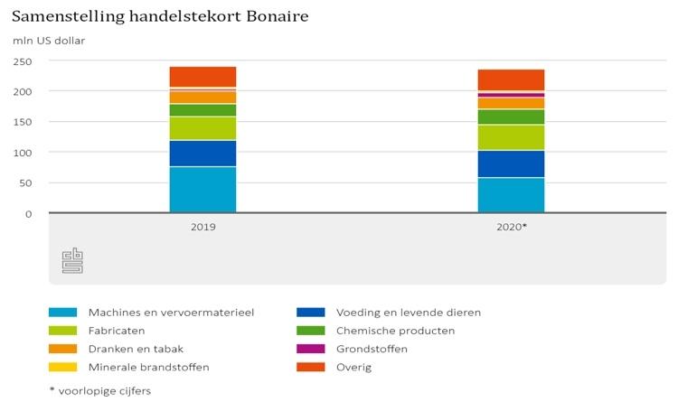 Handelstekorten Caribisch Nederland lager door afname invoerwaarde