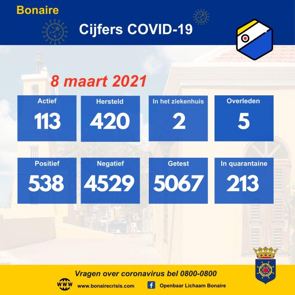 Hoogste aantal actieve gevallen ooit op Bonaire