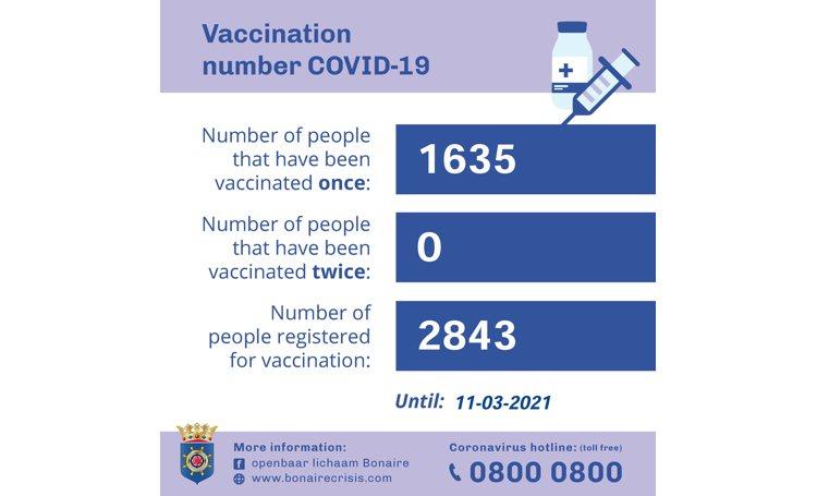 Aantal gevaccineerden op Bonaire op 1635