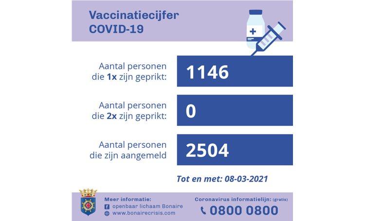 1146 mensen hebben eerste vaccin ontvangen