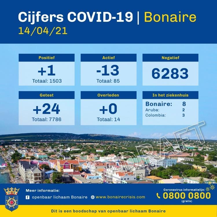 Nieuwe opzet COVID-19 cijfers Bonaire
