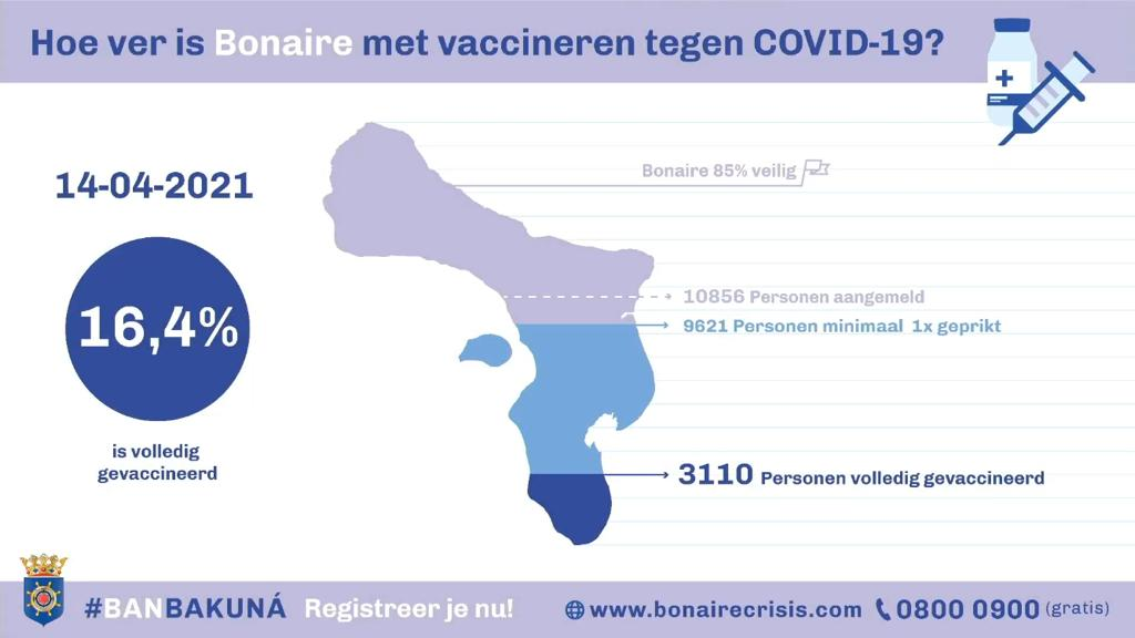 Bonaire wil 1000 mensen per week vaccineren