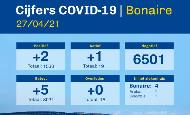 Coronacijfers Bonaire van 27 april