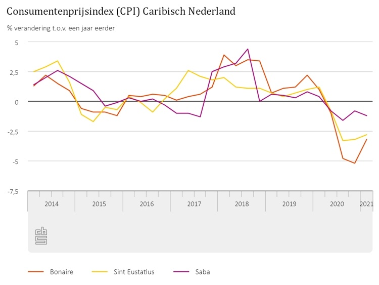 Inflatie Bonaire -3,2 procent in eerste kwartaal 2021
