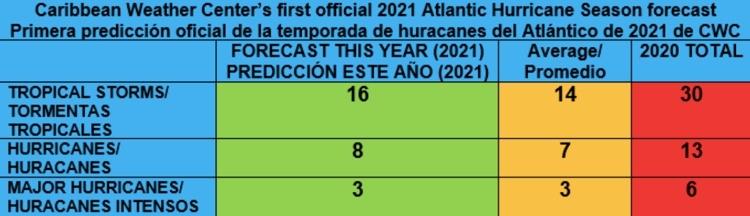 Eerste voorspelling van het Atlantisch orkaanseizoen 2021
