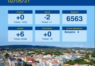 Nog maar 11 actieve Covid-besmettingen op Bonaire
