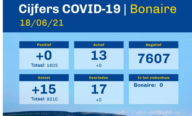 Coronacijfers Bonaire van 18 juni