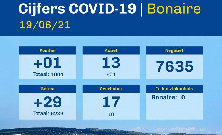 Cijfers COVID-19 Bonaire