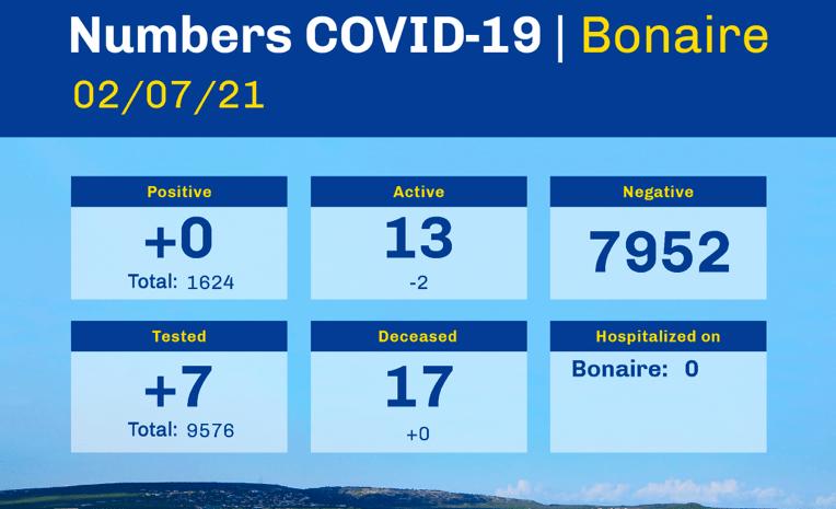 Stabiele coronacijfers voor Bonaire