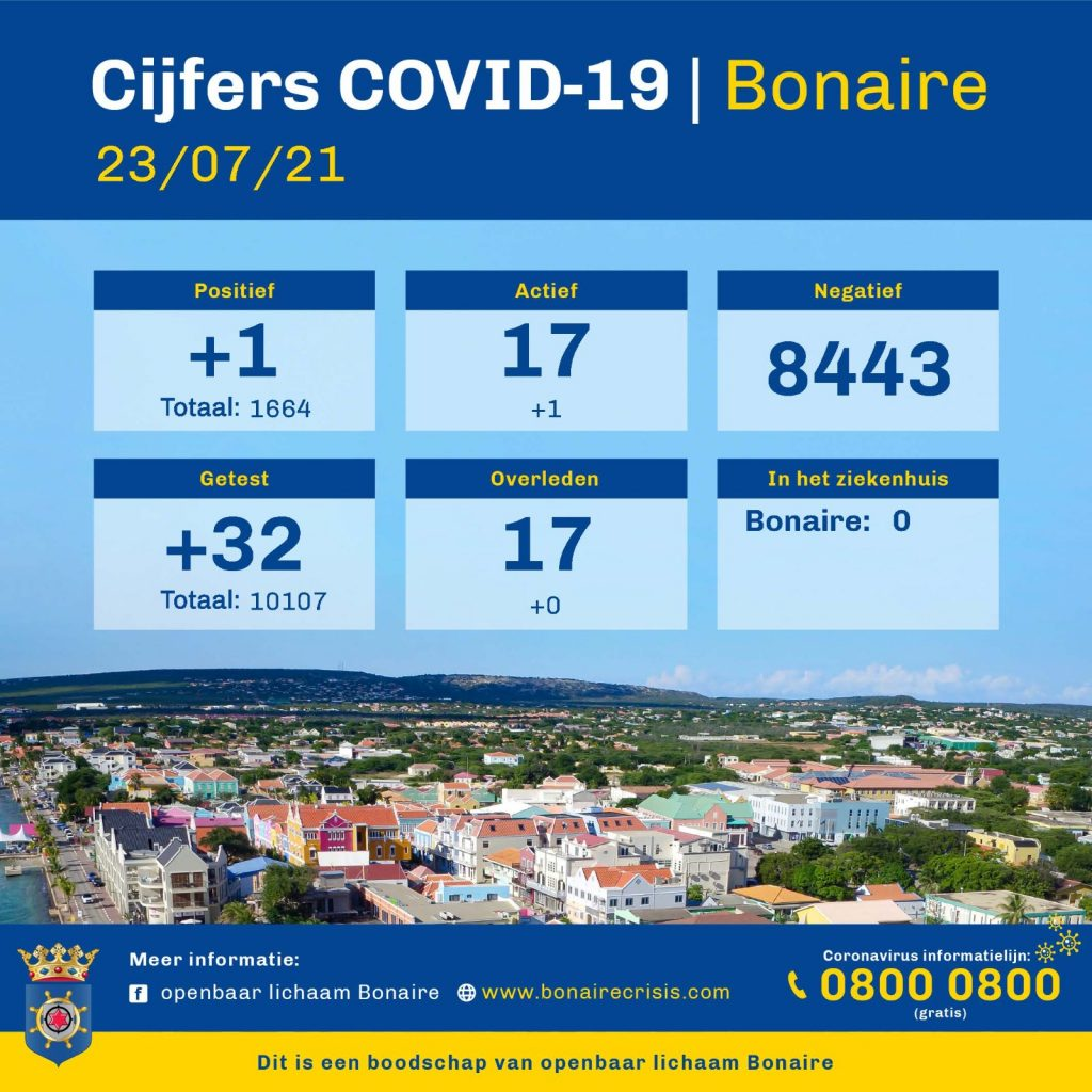 RIVM: stijging Corona op Bonaire