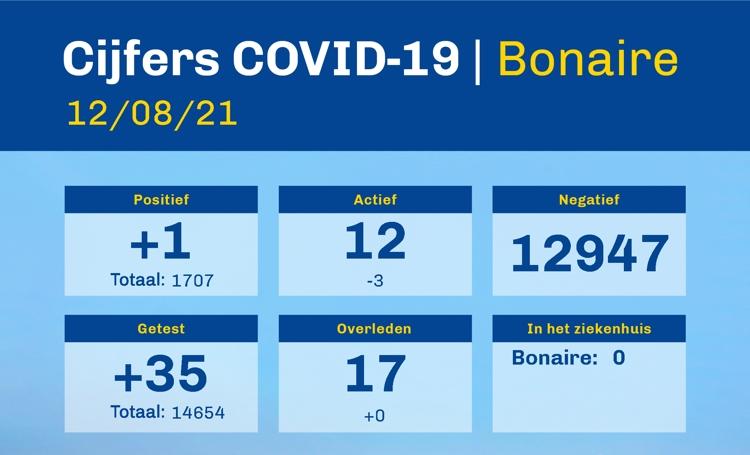 Covid-19 cijfers Bonaire blijven laag