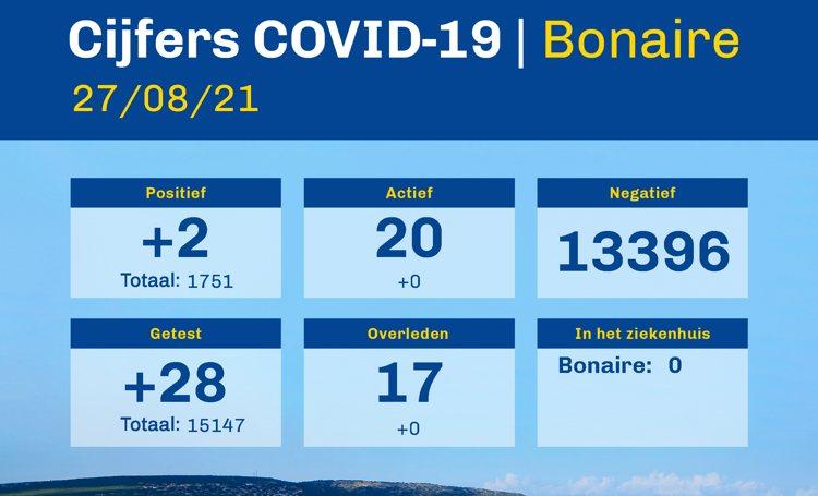 Covid cijfers blijven stabiel op vrijdag