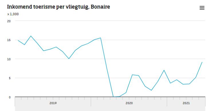 Bonaire ontvangt ruim 9 duizend bezoekers in juni