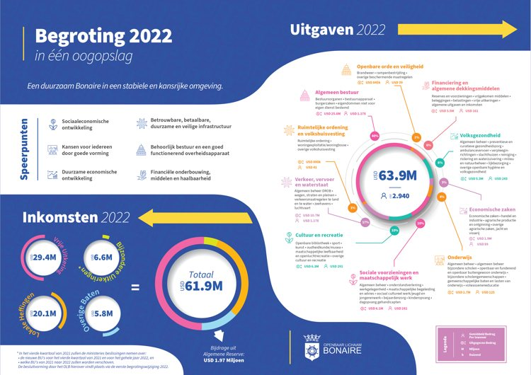 Overzichtelijke begroting 2022 aan Eilandsraad aangeboden