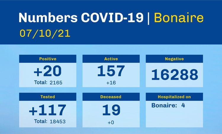 Coronabesmettingen Bonaire boven de 150