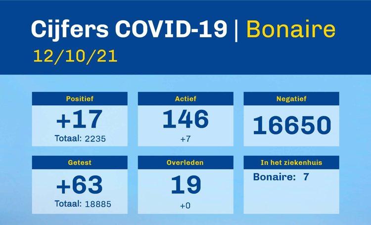 Ziekenhuisopnames Bonaire naar zeven