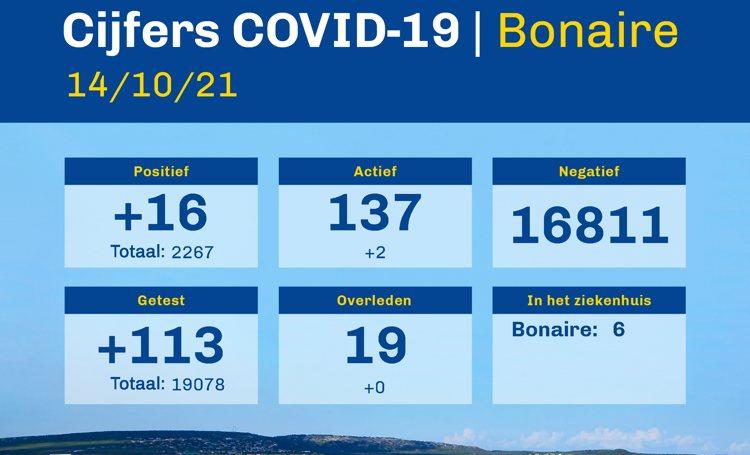 Bonaire heeft 137 actieve gevallen van COVID-19