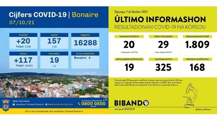 Bonaire krijgt Corona uitbraak maar niet onder controle